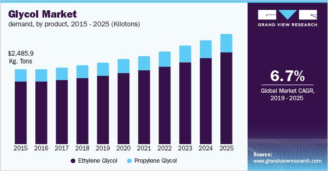 U.S. glycol market