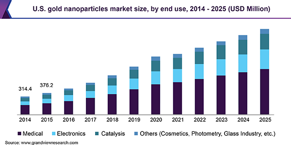 U.S. gold nanoparticles Market