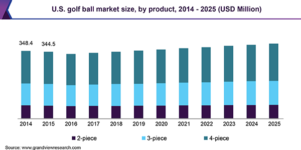 U.S. golf ball market size, by product, 2014 - 2025 (USD Million)