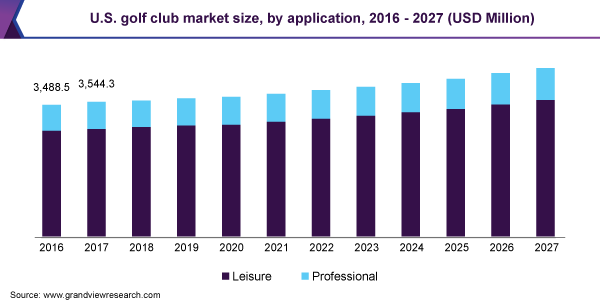 U.S. golf club market size, by application, 2016 - 2027 (USD Million)