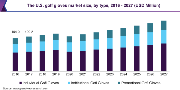 The U.S. golf gloves market size