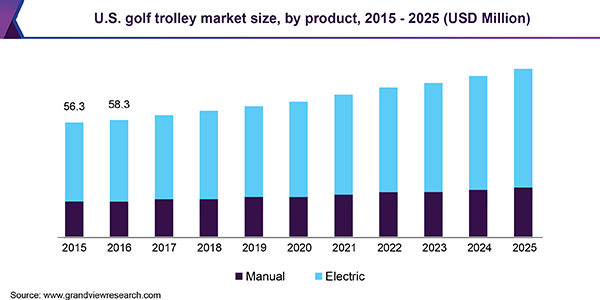 U.S. golf trolley Market