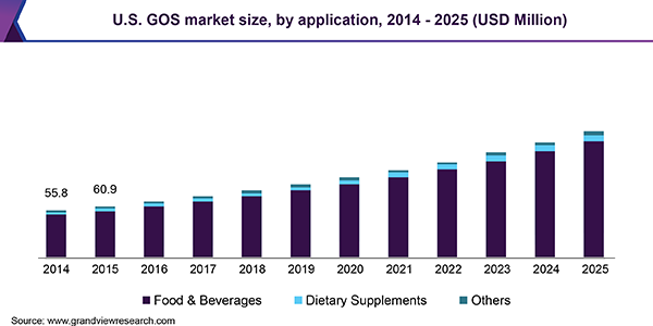 U.S. GOS market revenue by application, 2014 - 2025 (USD Million)