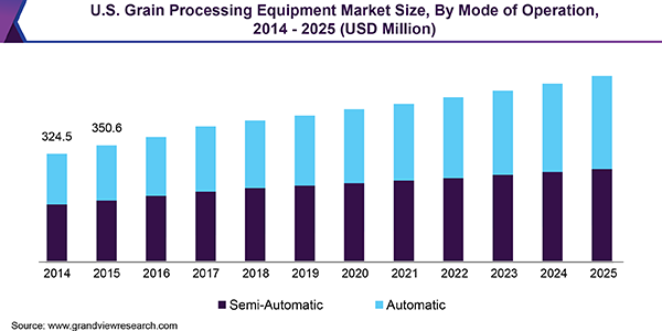 U.S. Grain Processing Equipment Market