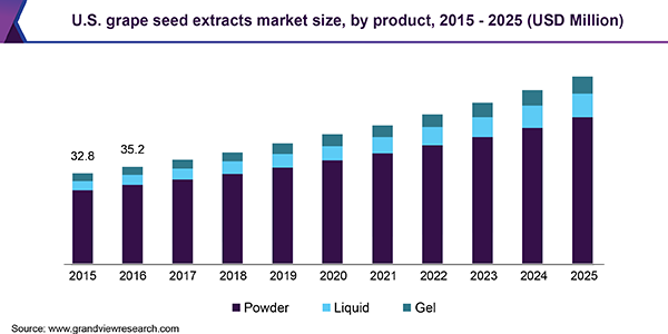 U.S. grape seed extracts market size
