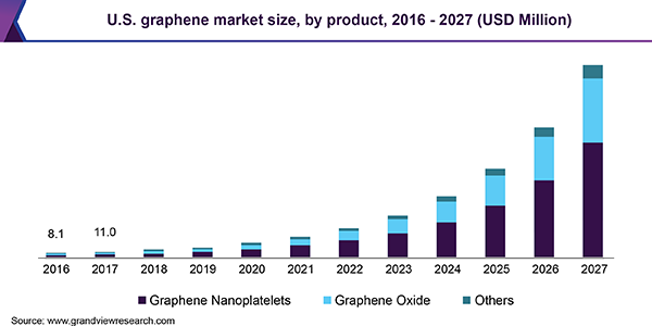 U.S. graphene market size, by product, 2014 - 2025 (USD Million)