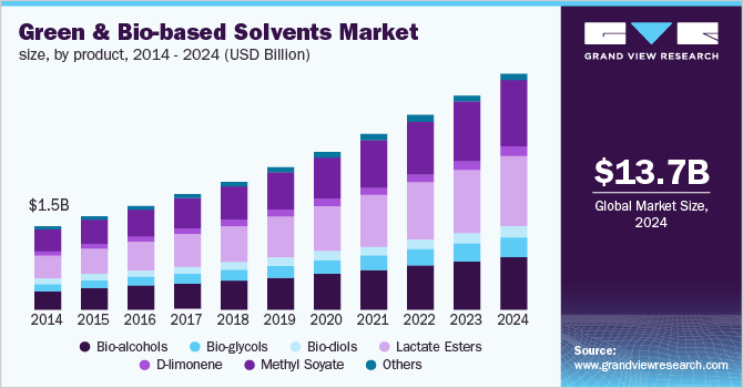 U.S. green & bio-based solvents market revenue, by product, 2013 - 2024 (USD Million)