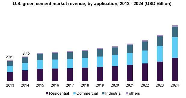 U.S. green cement market size, by application, 2013 - 2024 (USD Billion)