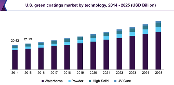 U.S. green coatings market by technology, 2014 - 2025 (USD Million)