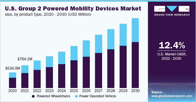 U.S. group 2 powered mobility devices market, by product type, 2013 - 2025 (USD Million)