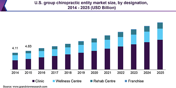 U.S. group chiropractic entity market