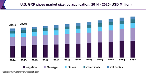 U.S. GRP Pipes market