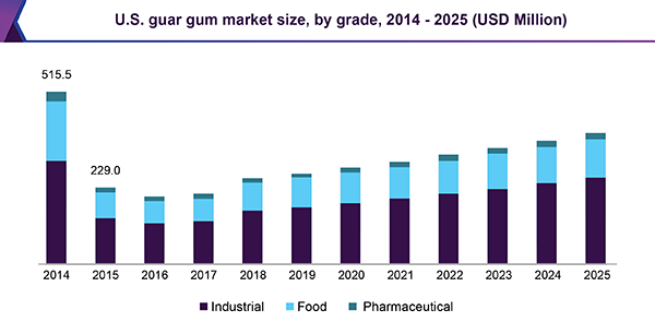 U.S. guar gum market size, by grade, 2014 - 2025 (USD Million)