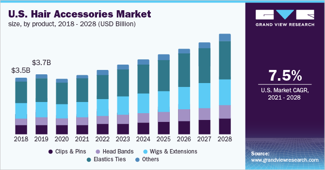 U.S. hair accessories market size, by product, 2015 - 2025 (USD Billion)