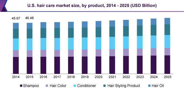 hair color market in india