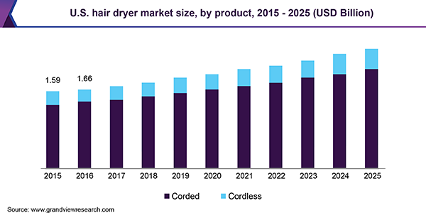 U.S. hair dryer market