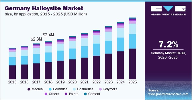 U.S. halloysite market size, by application, 2014 - 2025 (USD Million)