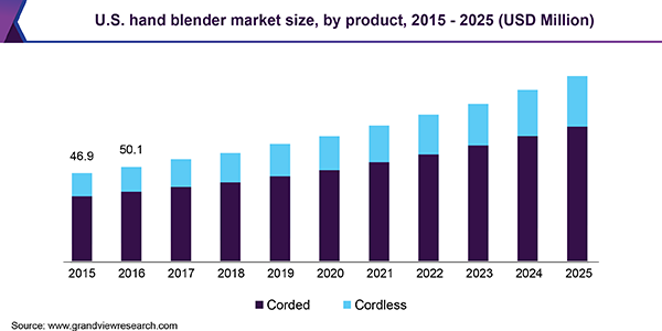 Hand Blender Market Size, Share & Trends | Industry Report, 2019-2025