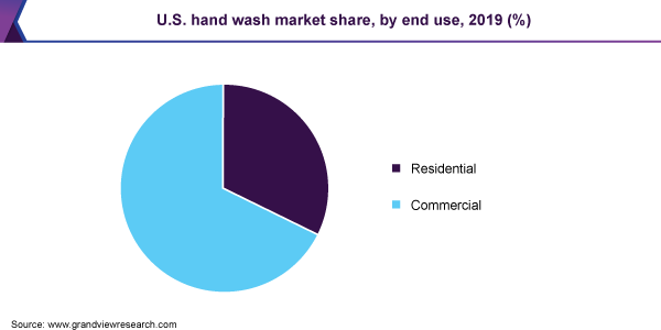U.S. hand wash market share, by end use, 2019 (%)