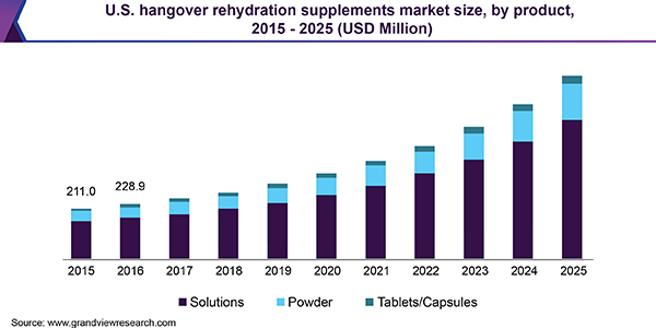 Hangover Rehydration Supplements Market