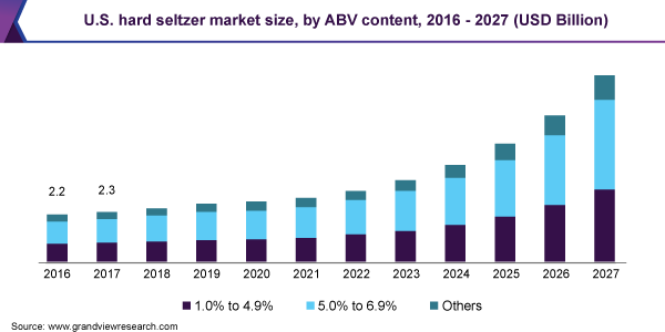 U.S. hard seltzer market size, by ABV content, 2016 - 2027 (USD Billion)