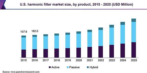 Global Harmonic Filter Market Size & Share | Industry Report 2018-2025