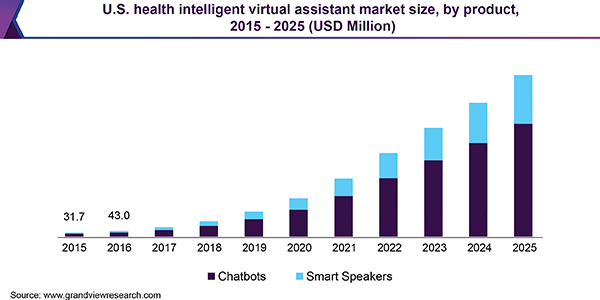 U.S. health intelligent virtual assistant market size, by product, 2015 - 2025 (USD Million)