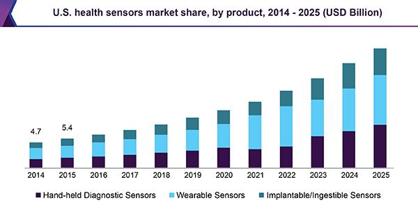 U.S. health sensors market share, by product, 2014 - 2025 (USD Billion)