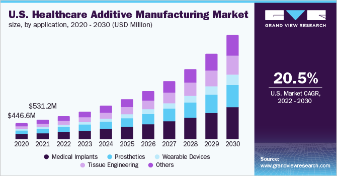 The U.S. healthcare additive manufacturing market size, by technology, 2016 - 2028 (USD million)