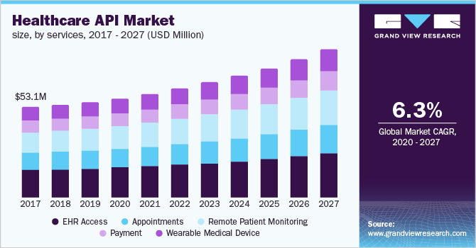 USA-Healthcare-API-Market-Size-Share-Trend-and-Segment-Forecast