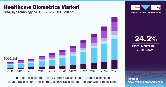 U.S. healthcare biometrics market size, by technology, 2014 - 2025 (USD Million)
