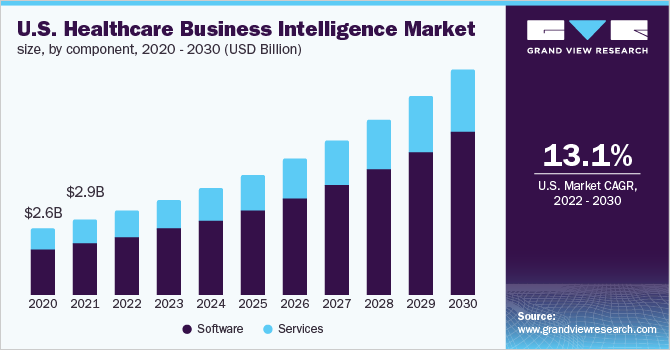 U.S. healthcare business intelligence market size, by component, 2014 - 2025 (USD Billion)