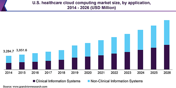 U.S. healthcare cloud computing market size, by application, 2014 - 2026 (USD Million)