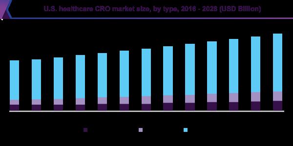 U.S. healthcare CRO market