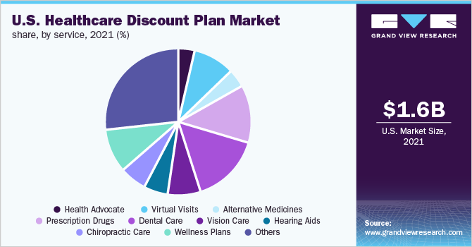 U.S. healthcare discount plan market share, by service, 2019 (%)
