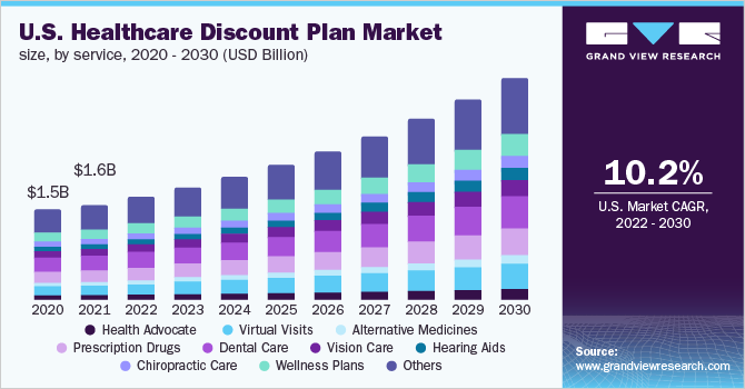U.S. healthcare discount plan market size, by service, 2016 - 2027 (USD Million)