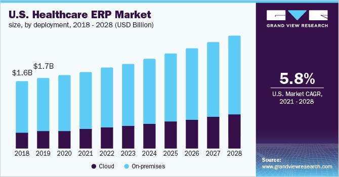 U.S. Healthcare ERP Market