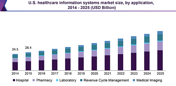 U.S. healthcare information systems market size