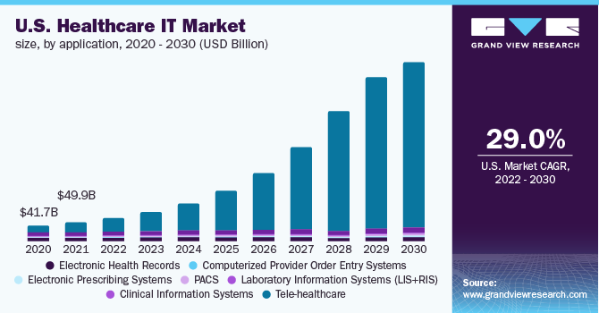 The U.S. healthcare IT market size, by application, 2016 - 2028 (USD Million)