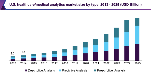U.S. healthcare/medical analytics market size by type, 2013 - 2025 (USD Billion)