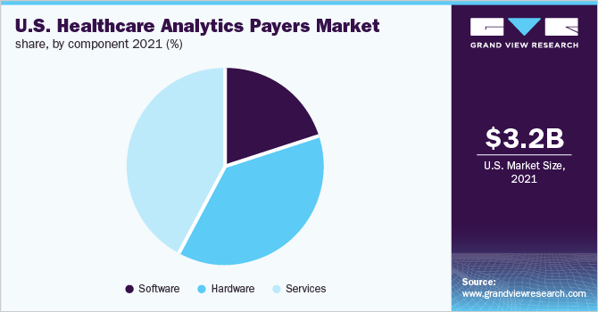 U.S. healthcare payer analytics market share, by delivery model, 2019 (%)