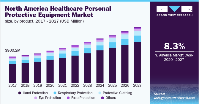 U.S. healthcare personal protective equipment market size, by product, 2016 - 2027 (USD Million)