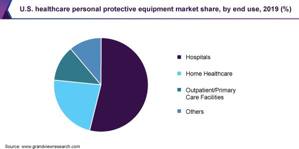 U.S. healthcare personal protective equipment market share