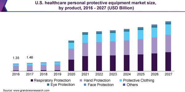 U.S. healthcare personal protective equipment market size