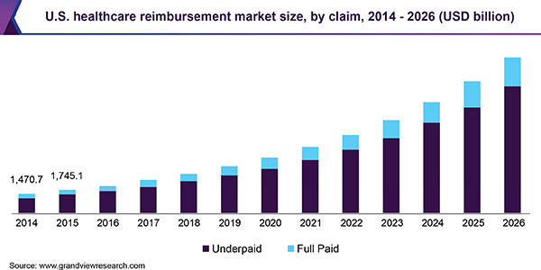 U.S. healthcare reimbursement market size, by claim, 2014 - 2026 (USD Billion)