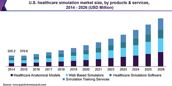 U.S. healthcare simulation market