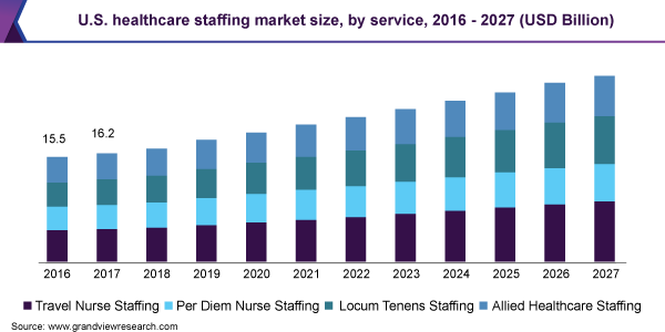 U.S. healthcare staffing market by service, 2014 - 2025 (USD Billion)