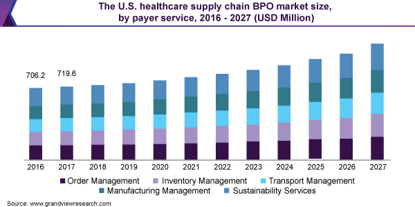 The U.S. healthcare supply chain BPO market size, by payer service, 2016 - 2027 (USD Million)