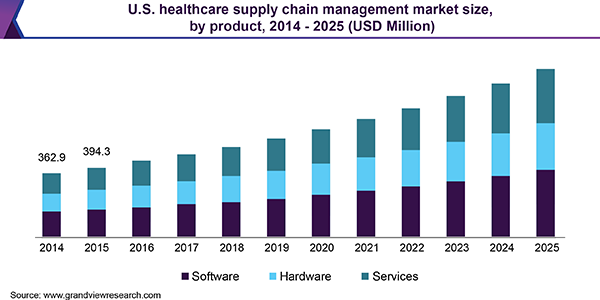 U.S. healthcare supply chain management market size, by product, 2014 - 2025 (USD Million)