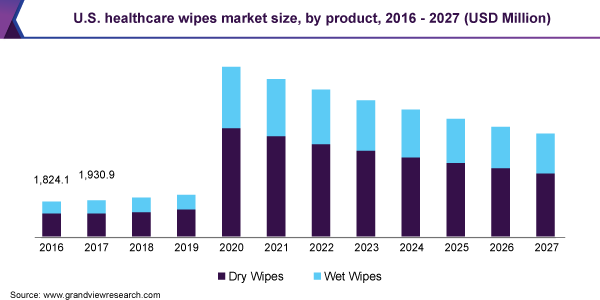 U.S. healthcare wipes market size, by product, 2016 - 2027 (USD Million)
